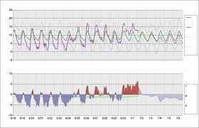Melbourne Australia Daily Temperature Cycle