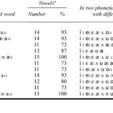 Khan Lewis Phonological Processes Chart Single Word Tests Of Articulation And Phonology Download