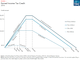 2016 Earned Income Credit Chart How Does The Earned Income Tax Credit Affect Poor Families