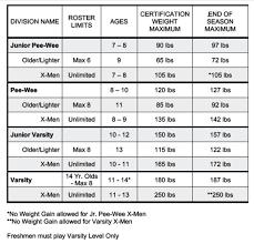 Black Bear Weight Chart 2019