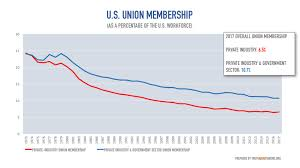 Here Are A Couple Charts Showing The Decline Of Union Membership