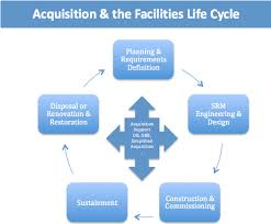 Defense Acquisition Life Cycle Wall Chart Corrosion Prevention Control Cpc Source Overview Wbdg