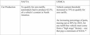 Nafta Vs Usmca Comparison Chart Differences Between Nafta And Usmca