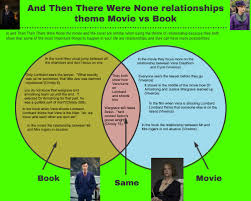 Book Vs Movie Venn Diagram Venn Diagram By Damian Vasquez Infographic
