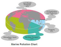 Marine Pollution Chart Simcenter