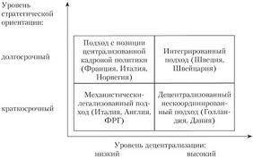 Особенности реализации кадровой политики в российских и зарубежных  Доходы к управлению персоналом