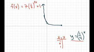 how to find the horizontal asymptotes of exponential equations