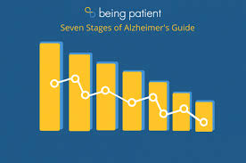 Stages Of Dementia Chart The Seven Stages Of Alzheimers Explained Being Patient