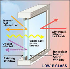 diagram showing how low e coating on windows works