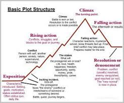 Plot Structure Basic Plot Structure Writing A Book Outline Book Writing