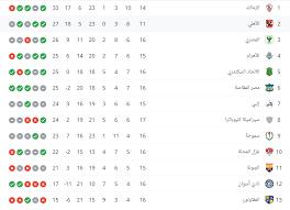 ترتيب هدافي الدوري المصري 2021. جدول ترتيب الدورى المصرى بعد مباريات اليوم السبت 3 4 2021 اليوم السابع