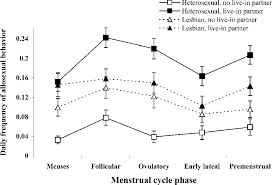 Standard Menstrual Cycle Chart Figure 2 From Sexual Behavior In Lesbian And Heterosexual