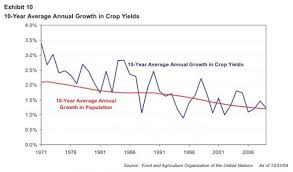 Agricultural Revolution Chart The Great Stagnation In Agriculture Marginal Revolution