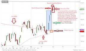 Bank Nifty Candle Chart Live Tech View Gravestone Doji Pattern On Nifty Charts Tread