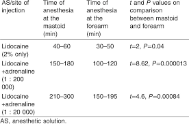 Local Anesthetic Duration Of Action Chart Use Of Local Anesthesia In Ear Surgery Technique