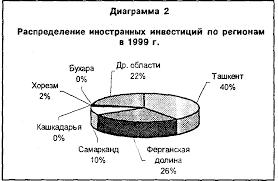 Реферат Эффективное привлечение инвестиций в экономику республики  О