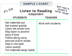 10 Steps To Launch Listen To Reading Thedailycafe Com