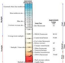 Interpretive Cfl Bulb Comparison Chart Color Temperature
