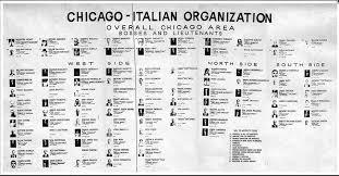 1963 Chicago Mob Boss Chart Organized By Area Mafia