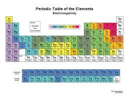 Electronegativity Periodic Table - Printable