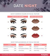 date night most mon colors by feature