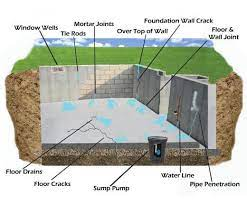 read how a leaky basement can ruin your