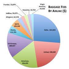Airline Fee Chart Americans Spend 6 Billion Airline Fees Business Insider