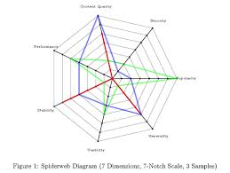 Images Of Web Chart Spiderweb Diagram Tikz Example