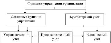 Бухгалтерский управленческий учет Управленческий учет исторически является следствием развития производственного учета Производственный учет включает в себя в основном учетно расчетные