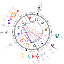 Zayn Malik Birth Chart Best Picture Of Chart Anyimage Org