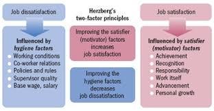 motivation at work organisations behaviour hnd business  page0007 2
