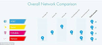 t mobile tops the chart as fastest network and at&t and sprint sprint lte plus at Sprint Network Diagram