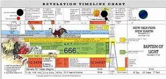 John Hagee Tribulation Chart Image Result For John Hagee Revelation Timeline Chart