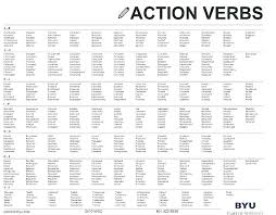 Resume Action Words Stunning 8124 Action Verbs For Resumes Daxnetme
