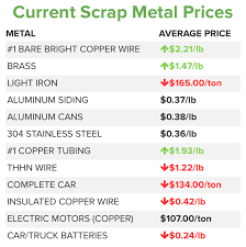 Scrap Metal Price Chart 2018 Scrap Metal Market Prices Tips Iscrap App