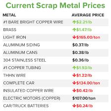 Scrap Metal Market Prices Tips Iscrap App