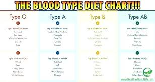 57 Symbolic Diet For O Blood Type Chart