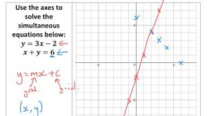 solving simultaneous equations graphically tutorial