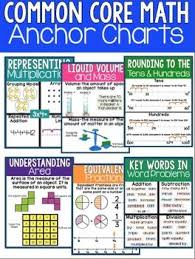 Common Core Math Standards Chart 3rd Grade Math Anchor Charts Poster And Printer Paper