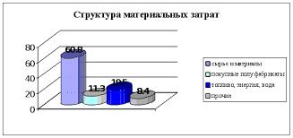 Реферат Направления экономии материальных ресурсов на  Направления экономии материальных ресурсов на промышленном предприятии