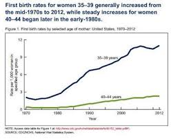 Pregnancy Over Age 35 A Numbers Game Your Pregnancy