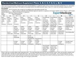 Medicare Supplement Chart Of Plans The Parts And Plans Of Medicare Explained Integrity Senior