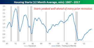 Housing Starts Chart Housing Starts And The Economic Cycle Seeking Alpha