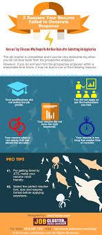Main Reasons For Resume Fails Jobcluster Com Blog