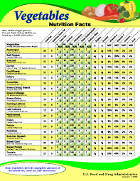 Nutrition Facts Raw Fruits Vegetables Cooked Seafood