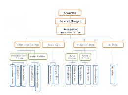 Home Organization Chart