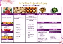 Vata Foods Chart Free Gifts Saharas Guides To Help You Begin Your Ayurveda