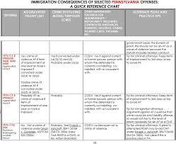 Criminal Defendants Pennsylvania Last Revised 7 Pdf
