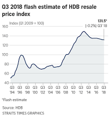 Hdb Resale Price Index Chart Hdb Resale Prices Back To Slow Slide With 0 2 Dip In Q3