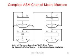 Asm Chart For 2 Bit Up Down Counter Ece C03 Lecture 121 Lecture 12 Finite State Machine Design